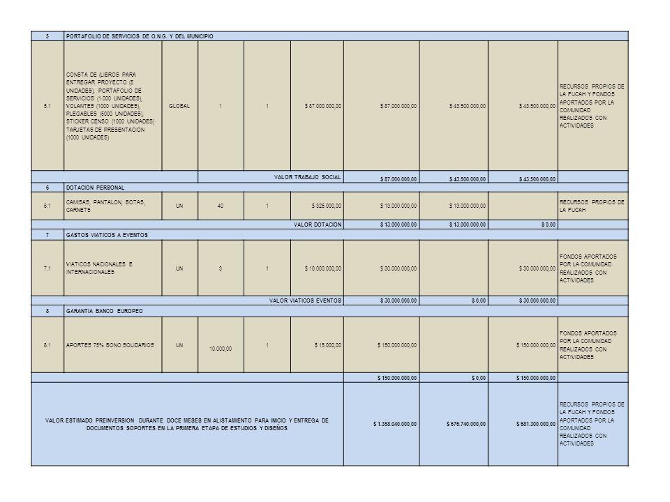 5PORTAFOLIO DE SERVICIOS DE O.N.G. Y DEL MUNICIPIO 5.1 CONSTA DE (LIBROS PARA ENTREGAR PROYECTO (5 UNIDADES), PORTAFOLIO DE SERVICIOS (1.000 UNIDADES)