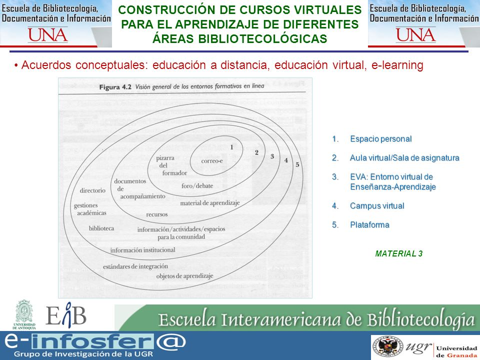 12 CONSTRUCCIÓN DE CURSOS VIRTUALES PARA EL APRENDIZAJE DE DIFERENTES ÁREAS BIBLIOTECOLÓGICAS Acuerdos conceptuales: educación a distancia, educación virtual, e-learning 1.Espacio personal 2.Aula virtual/Sala de asignatura 3.EVA: Entorno virtual de Enseñanza-Aprendizaje 4.Campus virtual 5.Plataforma MATERIAL 3