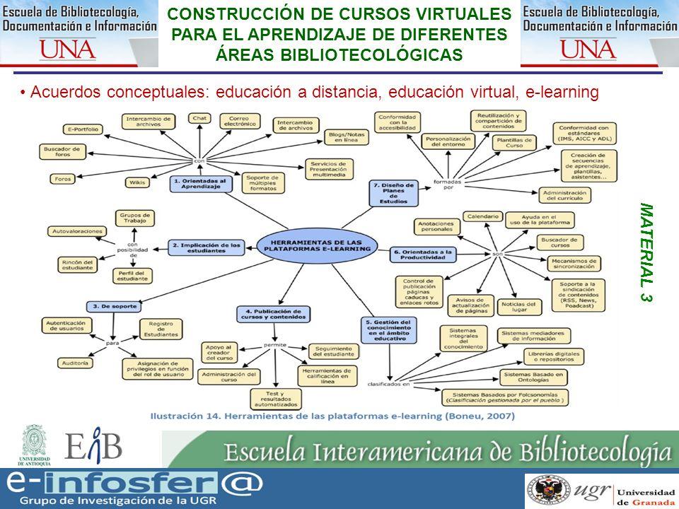 13 CONSTRUCCIÓN DE CURSOS VIRTUALES PARA EL APRENDIZAJE DE DIFERENTES ÁREAS BIBLIOTECOLÓGICAS Acuerdos conceptuales: educación a distancia, educación
