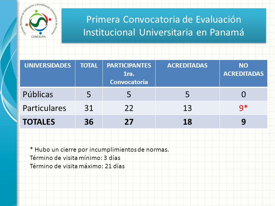 Primera Convocatoria de Evaluación Institucional Universitaria en Panamá UNIVERSIDADESTOTALPARTICIPANTES 1ra. Convocatoria ACREDITADASNO ACREDITADAS P