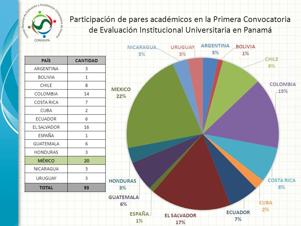 Participación de pares académicos en la Primera Convocatoria de Evaluación Institucional Universitaria en Panamá PAÍSCANTIDAD ARGENTINA3 BOLIVIA1 CHIL