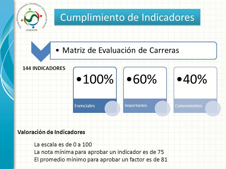 Cumplimiento de Indicadores 100% Esenciales 60% Importantes 40% Convenientes Matriz de Evaluación de Carreras 144 INDICADORES Valoración de Indicadore