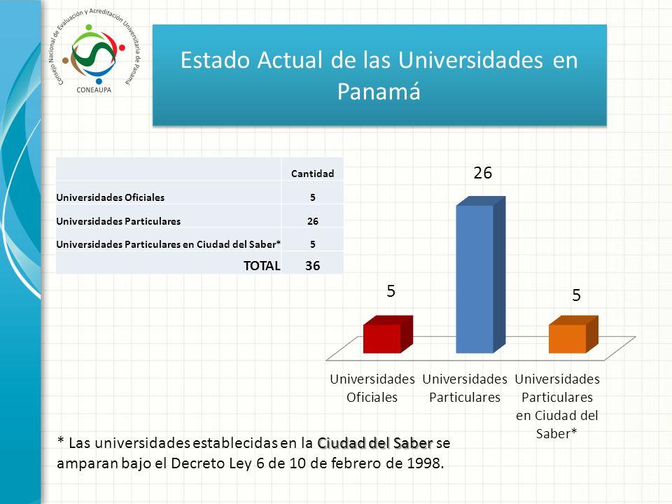 Estado Actual de las Universidades en Panamá Cantidad Universidades Oficiales5 Universidades Particulares26 Universidades Particulares en Ciudad del S