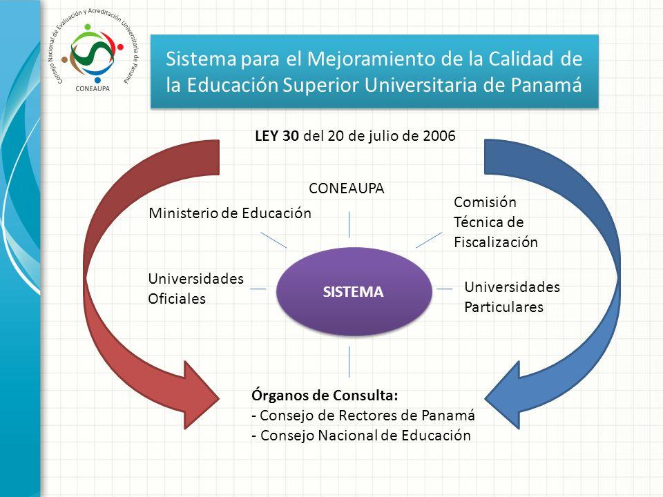 Sistema para el Mejoramiento de la Calidad de la Educación Superior Universitaria de Panamá SISTEMA CONEAUPA Órganos de Consulta: - Consejo de Rectore