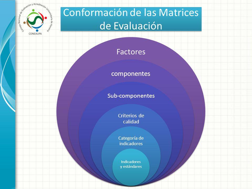 Conformación de las Matrices de Evaluación Factores componentes Sub-componentes Criterios de calidad Categoría de indicadores Indicadores y estándares