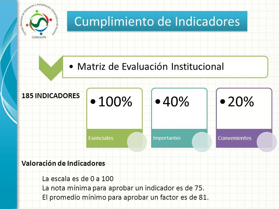 Cumplimiento de Indicadores 100% Esenciales 40% Importantes 20% Convenientes Matriz de Evaluación Institucional 185 INDICADORES Valoración de Indicado