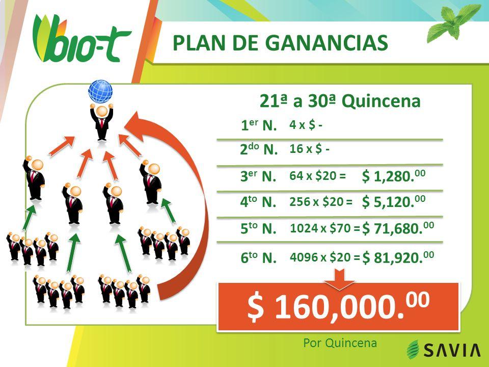 PLAN DE GANANCIAS 21ª a 30ª Quincena $ 160,000. 00 Por Quincena 1 er N.