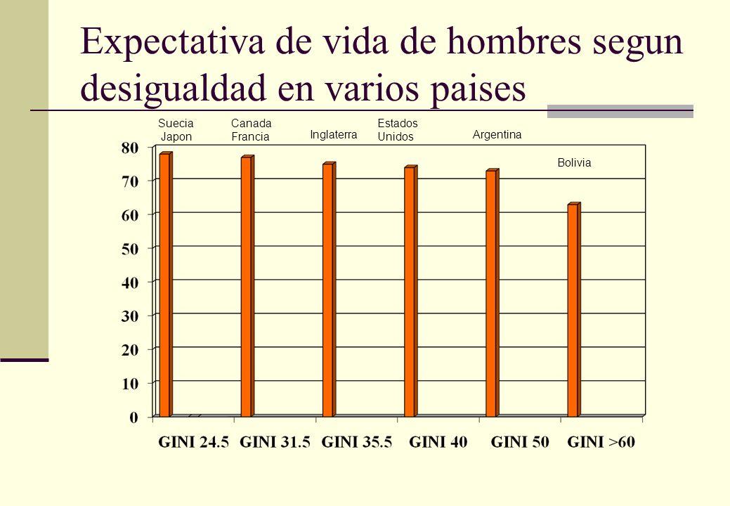 Expectativa de vida de hombres segun desigualdad en varios paises Suecia Japon Canada Francia Inglaterra Estados Unidos Argentina Bolivia