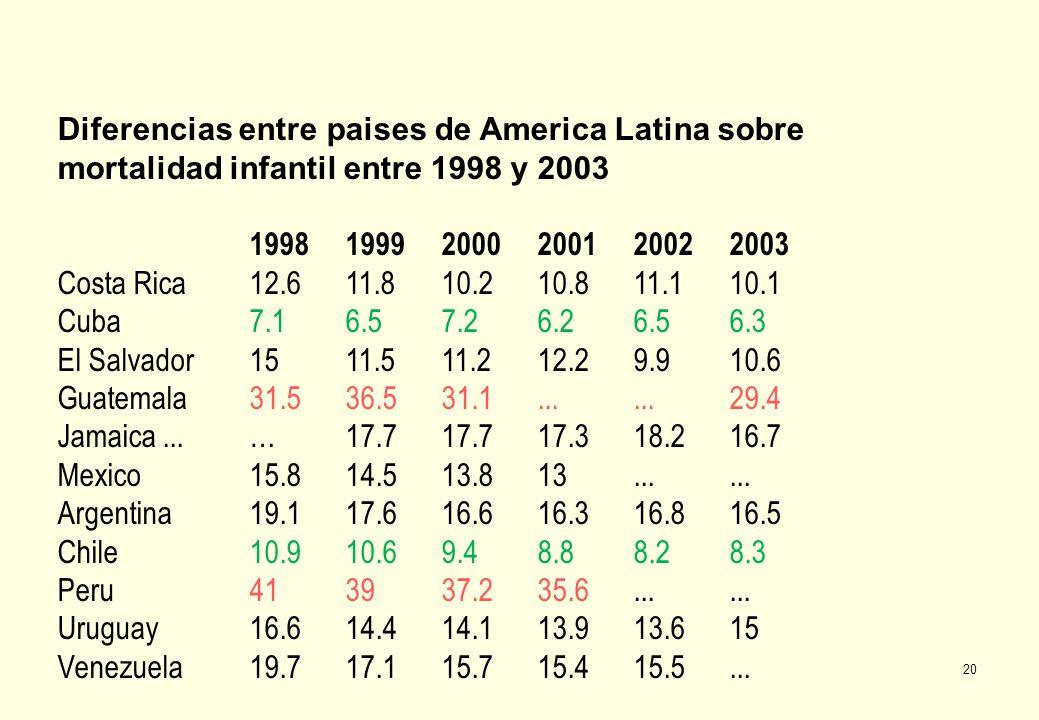 20 Diferencias entre paises de America Latina sobre mortalidad infantil entre 1998 y 2003 1998 1999 2000 2001 2002 2003 Costa Rica 12.6 11.8 10.2 10.8 11.1 10.1 Cuba 7.1 6.5 7.2 6.2 6.5 6.3 El Salvador 15 11.5 11.2 12.2 9.9 10.6 Guatemala 31.5 36.5 31.1......