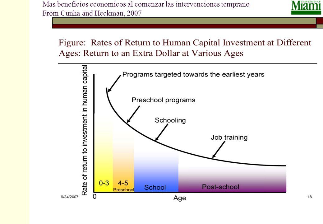 4/19/2014 Prilleltensky35 Mas beneficios economicos al comenzar las intervenciones temprano From Cunha and Heckman, 2007