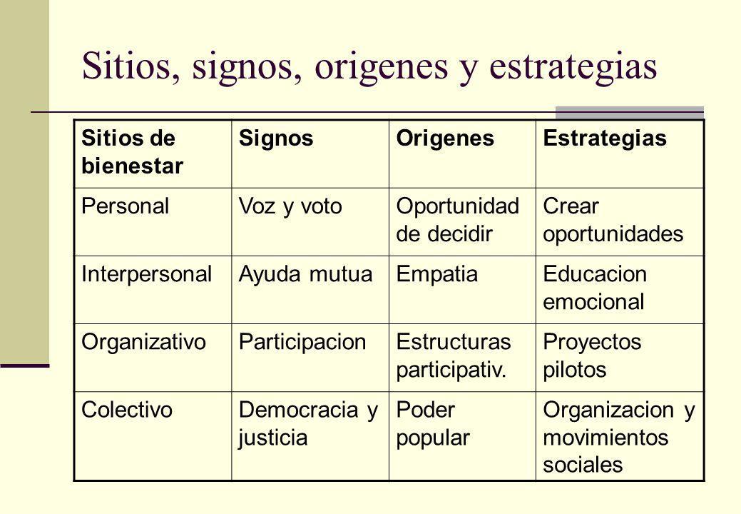 Sitios, signos, origenes y estrategias Sitios de bienestar SignosOrigenesEstrategias PersonalVoz y votoOportunidad de decidir Crear oportunidades InterpersonalAyuda mutuaEmpatiaEducacion emocional OrganizativoParticipacionEstructuras participativ.