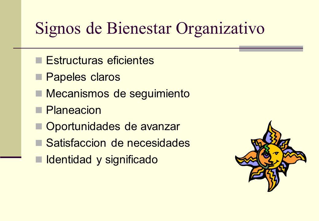 Signos de Bienestar Organizativo Estructuras eficientes Papeles claros Mecanismos de seguimiento Planeacion Oportunidades de avanzar Satisfaccion de necesidades Identidad y significado