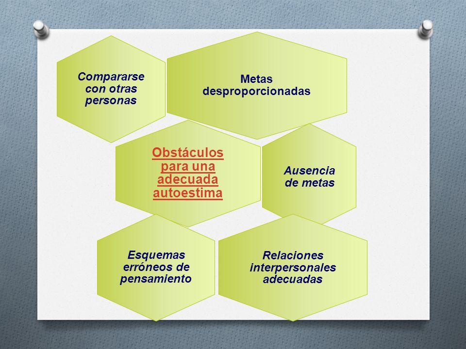 Metas desproporcionadas Compararse con otras personas Obstáculos para una adecuada autoestima Ausencia de metas Relaciones interpersonales adecuadas E