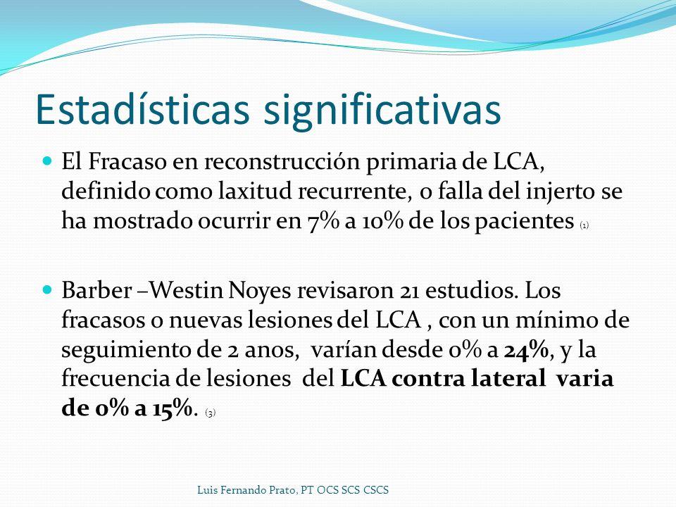 Estadísticas significativas El Fracaso en reconstrucción primaria de LCA, definido como laxitud recurrente, o falla del injerto se ha mostrado ocurrir en 7% a 10% de los pacientes (1) Barber –Westin Noyes revisaron 21 estudios.