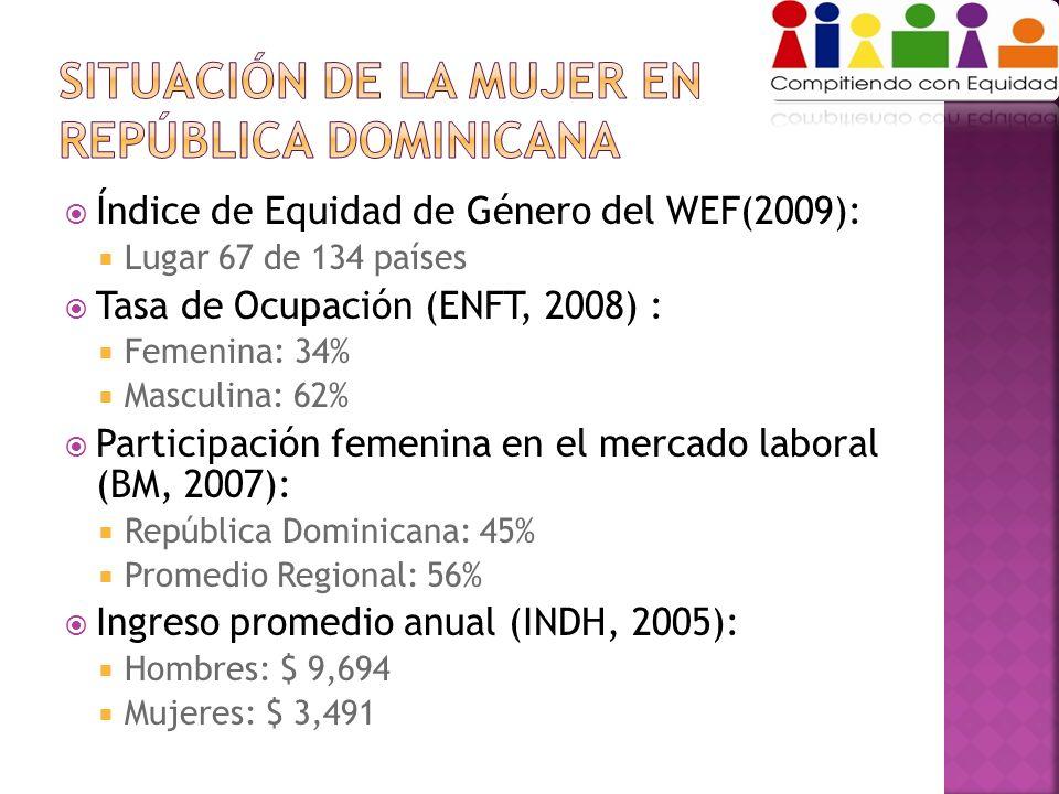 Índice de Equidad de Género del WEF(2009): Lugar 67 de 134 países Tasa de Ocupación (ENFT, 2008) : Femenina: 34% Masculina: 62% Participación femenina en el mercado laboral (BM, 2007): República Dominicana: 45% Promedio Regional: 56% Ingreso promedio anual (INDH, 2005): Hombres: $ 9,694 Mujeres: $ 3,491