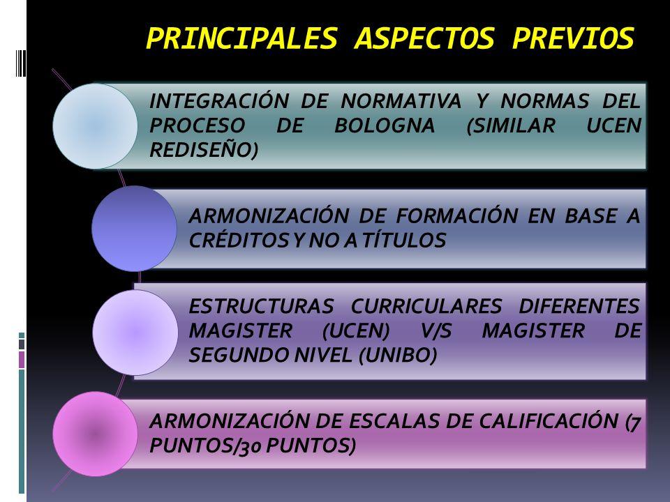 PRINCIPALES ASPECTOS PREVIOS INTEGRACIÓN DE NORMATIVA Y NORMAS DEL PROCESO DE BOLOGNA (SIMILAR UCEN REDISEÑO) ARMONIZACIÓN DE FORMACIÓN EN BASE A CRÉDITOS Y NO A TÍTULOS ESTRUCTURAS CURRICULARES DIFERENTES MAGISTER (UCEN) V/S MAGISTER DE SEGUNDO NIVEL (UNIBO) ARMONIZACIÓN DE ESCALAS DE CALIFICACIÓN (7 PUNTOS/30 PUNTOS)
