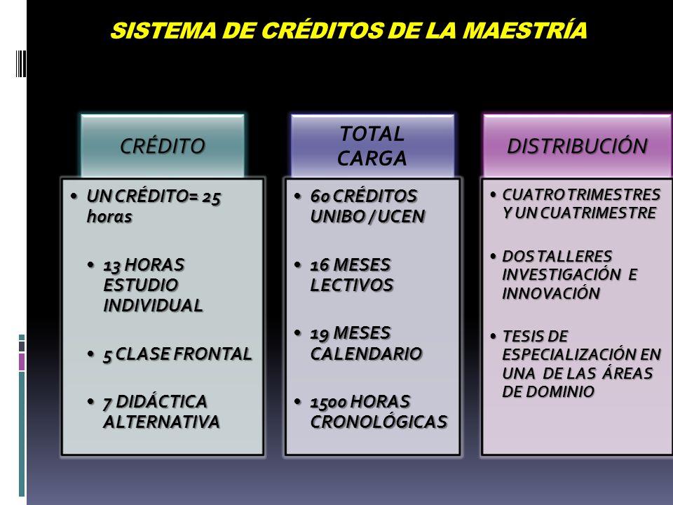 SISTEMA DE CRÉDITOS DE LA MAESTRÍA CRÉDITO UN CRÉDITO= 25 horasUN CRÉDITO= 25 horas 13 HORAS ESTUDIO INDIVIDUAL13 HORAS ESTUDIO INDIVIDUAL 5 CLASE FRONTAL5 CLASE FRONTAL 7 DIDÁCTICA ALTERNATIVA7 DIDÁCTICA ALTERNATIVA TOTAL CARGA 60 CRÉDITOS UNIBO / UCEN60 CRÉDITOS UNIBO / UCEN 16 MESES LECTIVOS16 MESES LECTIVOS 19 MESES CALENDARIO19 MESES CALENDARIO 1500 HORAS CRONOLÓGICAS1500 HORAS CRONOLÓGICAS DISTRIBUCIÓN CUATRO TRIMESTRES Y UN CUATRIMESTRECUATRO TRIMESTRES Y UN CUATRIMESTRE DOS TALLERES INVESTIGACIÓN E INNOVACIÓNDOS TALLERES INVESTIGACIÓN E INNOVACIÓN TESIS DE ESPECIALIZACIÓN EN UNA DE LAS ÁREAS DE DOMINIOTESIS DE ESPECIALIZACIÓN EN UNA DE LAS ÁREAS DE DOMINIO