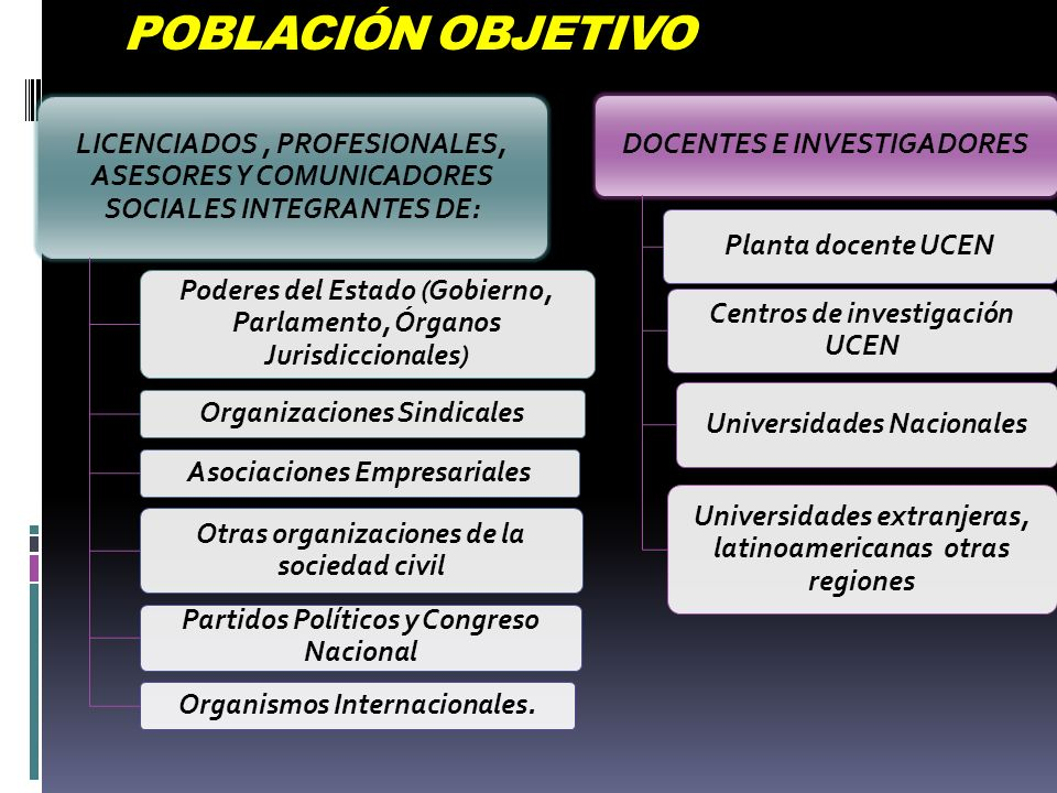 POBLACIÓN OBJETIVO LICENCIADOS, PROFESIONALES, ASESORES Y COMUNICADORES SOCIALES INTEGRANTES DE: Poderes del Estado (Gobierno, Parlamento, Órganos Jur