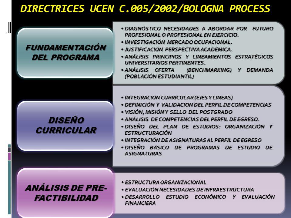 DIRECTRICES UCEN C.005/2002/BOLOGNA PROCESS DIAGNÓSTICO NECESIDADES A ABORDAR POR FUTURO PROFESIONAL O PROFESIONAL EN EJERCICIO.DIAGNÓSTICO NECESIDADE