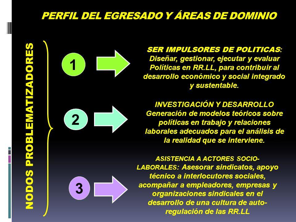 PERFIL DEL EGRESADO Y ÁREAS DE DOMINIO 2 INVESTIGACIÓN Y DESARROLLO INVESTIGACIÓN Y DESARROLLO Generación de modelos teóricos sobre políticas en traba