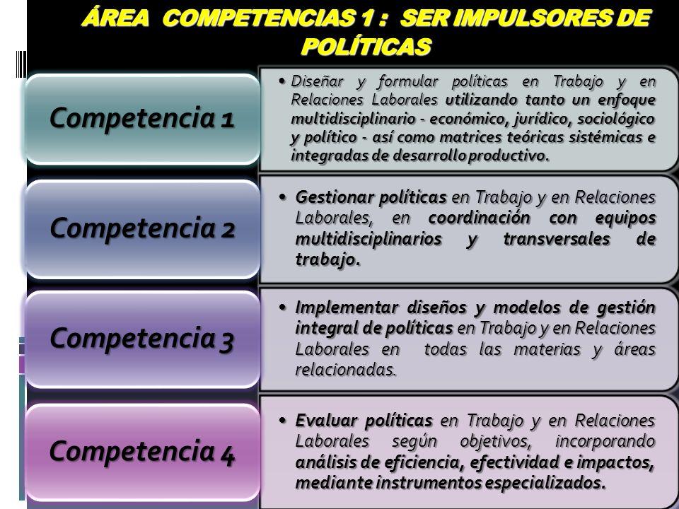 ÁREA COMPETENCIAS 1 : SER IMPULSORES DE POLÍTICAS Diseñar y formular políticas en Trabajo y en Relaciones Laborales utilizando tanto un enfoque multid
