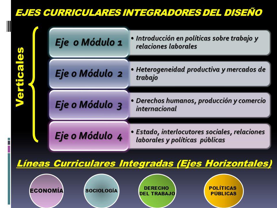 EJES CURRICULARES INTEGRADORES DEL DISEÑO Verticales ECONOMÍA SOCIOLOGÍA DERECHO DEL TRABAJO POLÍTICAS PÚBLICAS Líneas Curriculares Integradas (Ejes H