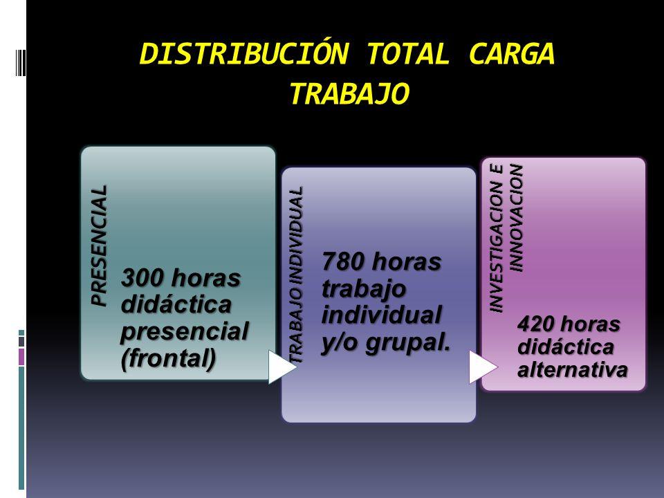 DISTRIBUCIÓN TOTAL CARGA TRABAJO PRESENCIAL 300 horas didáctica presencial (frontal) TRABAJO INDIVIDUAL 780 horas trabajo individual y/o grupal.