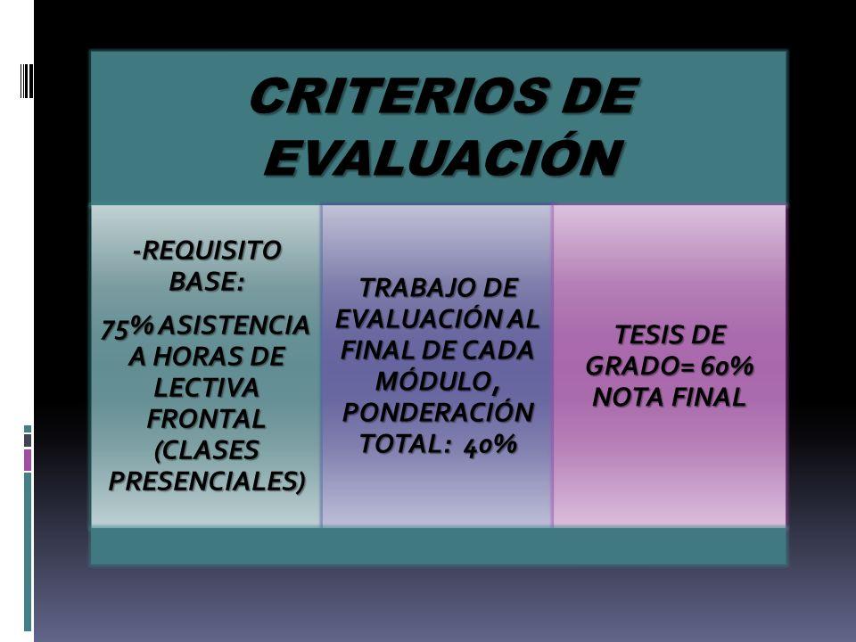 CRITERIOS DE EVALUACIÓN -REQUISITO BASE: 75% ASISTENCIA A HORAS DE LECTIVA FRONTAL (CLASES PRESENCIALES) TRABAJO DE EVALUACIÓN AL FINAL DE CADA MÓDULO, PONDERACIÓN TOTAL: 40% TESIS DE GRADO= 60% NOTA FINAL
