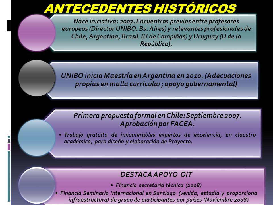 ANTECEDENTES HISTÓRICOS Nace iniciativa: 2007. Encuentros previos entre profesores europeos (Director UNIBO. Bs. Aires) y relevantes profesionales de