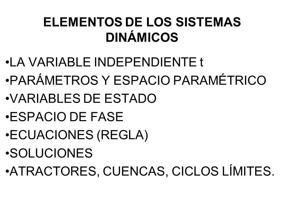 ELEMENTOS DE LOS SISTEMAS DINÁMICOS LA VARIABLE INDEPENDIENTE t PARÁMETROS Y ESPACIO PARAMÉTRICO VARIABLES DE ESTADO ESPACIO DE FASE ECUACIONES (REGLA