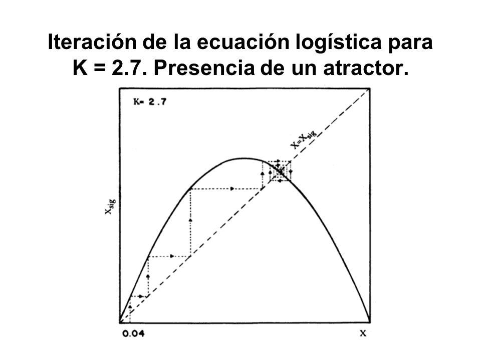 Iteración de la ecuación logística para K = 2.7. Presencia de un atractor.