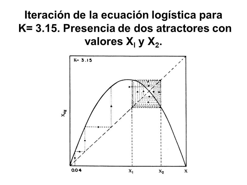 Iteración de la ecuación logística para K= 3.15. Presencia de dos atractores con valores X l y X 2.