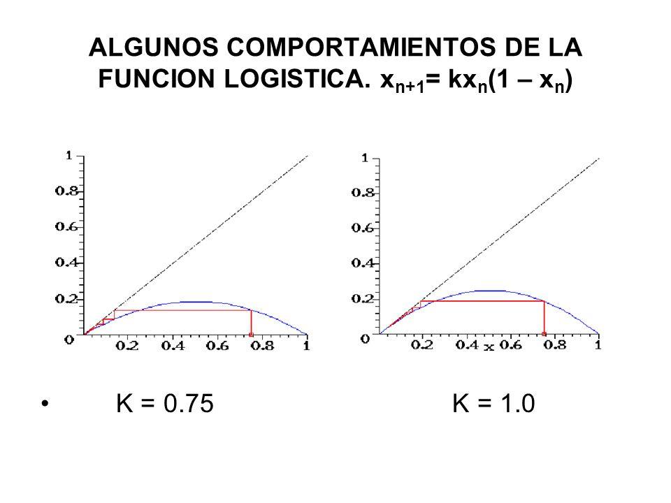 ALGUNOS COMPORTAMIENTOS DE LA FUNCION LOGISTICA. x n+1 = kx n (1 – x n ) K = 0.75 K = 1.0