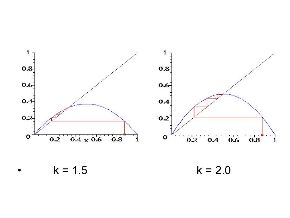 k = 1.5 k = 2.0