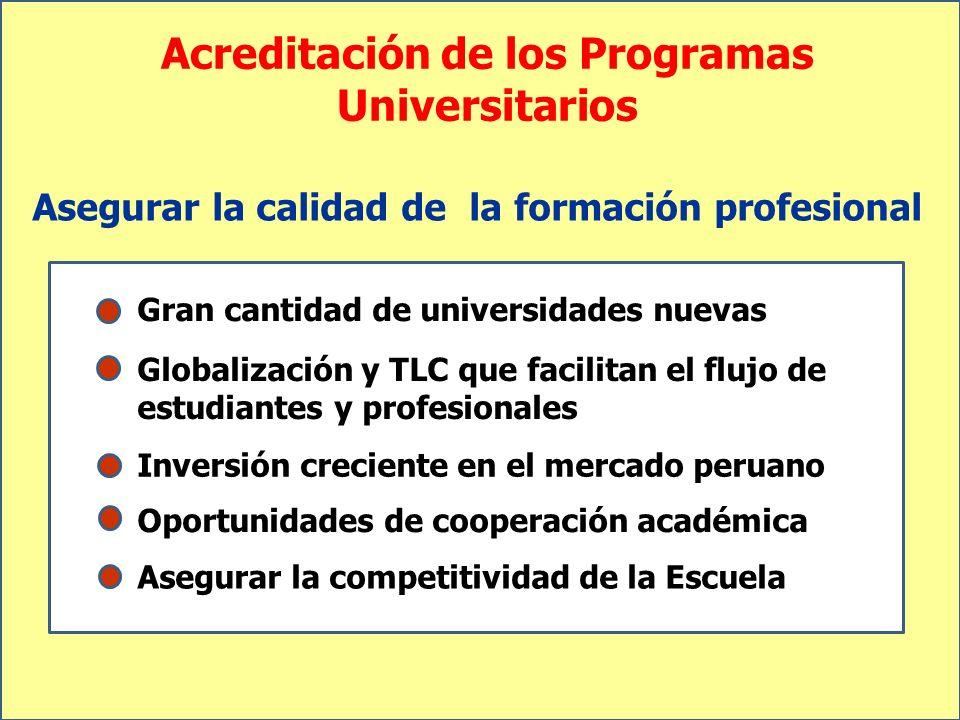 Acreditación de los Programas Universitarios Asegurar la calidad de la formación profesional Gran cantidad de universidades nuevas Globalización y TLC
