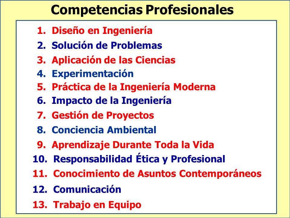 Competencias Profesionales 1. Diseño en Ingeniería 2. Solución de Problemas 12. Comunicación 3. Aplicación de las Ciencias 4. Experimentación 7. Gesti