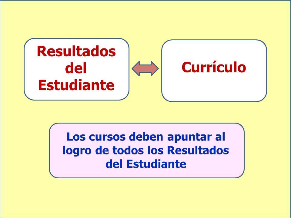 Resultados del Estudiante Los cursos deben apuntar al logro de todos los Resultados del Estudiante Currículo