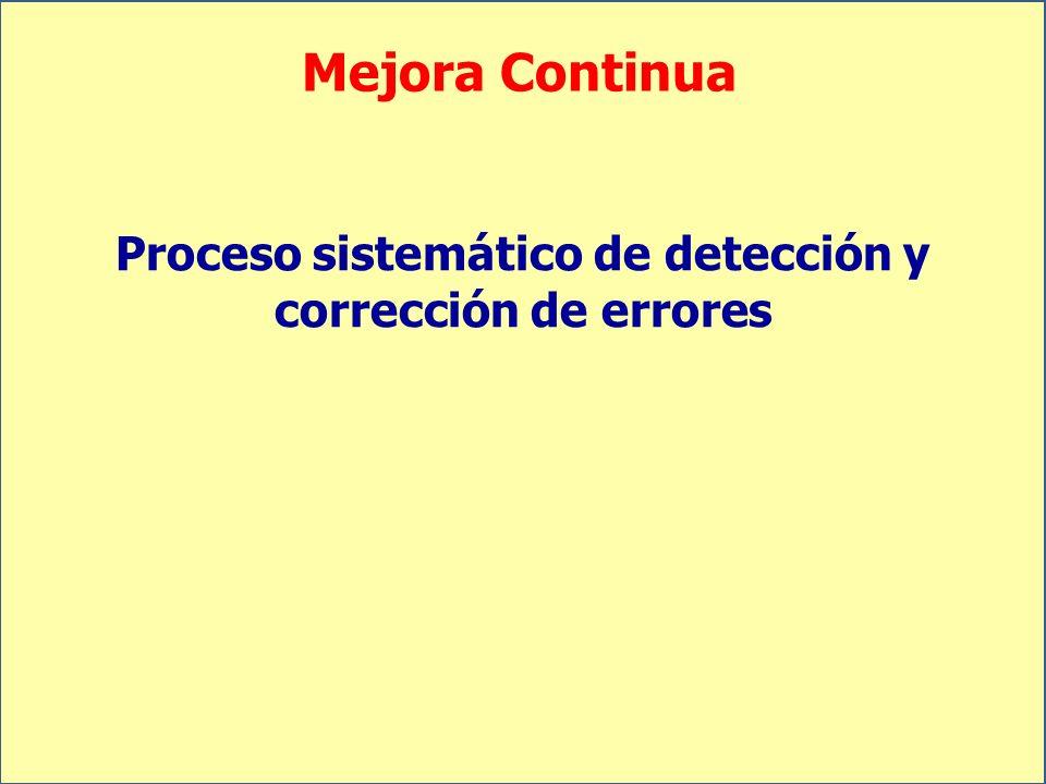Mejora Continua Proceso sistemático de detección y corrección de errores