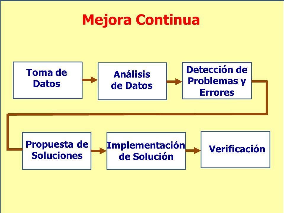Mejora Continua Detección de Problemas y Errores Análisis de Datos Toma de Datos Propuesta de Soluciones Implementación de Solución Verificación