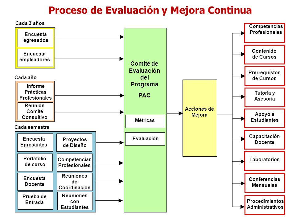 Encuesta egresados Encuesta empleadores Encuesta Egresantes Reunión Comité Consultivo Informe Prácticas Profesionales Portafolio de curso Proyectos de