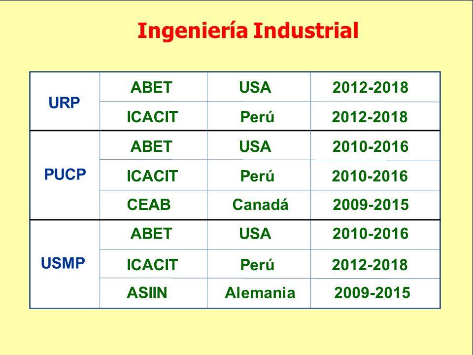 Ingeniería Industrial ABET USA 2012-2018 ICACIT Perú 2012-2018 ABET USA 2010-2016 ICACIT Perú 2010-2016 URP PUCP USMP CEAB Canadá 2009-2015 ABET USA 2