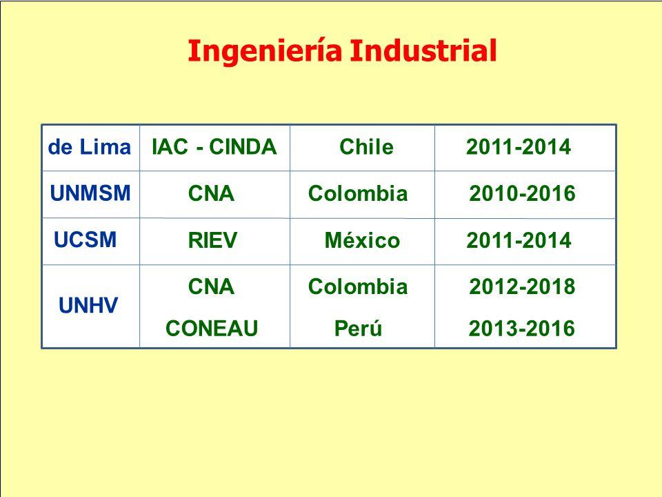 Ingeniería Industrial IAC - CINDA Chile 2011-2014 CNA Colombia 2010-2016 RIEV México 2011-2014 de Lima UNMSM UNHV UCSM CNA Colombia 2012-2018 CONEAU P
