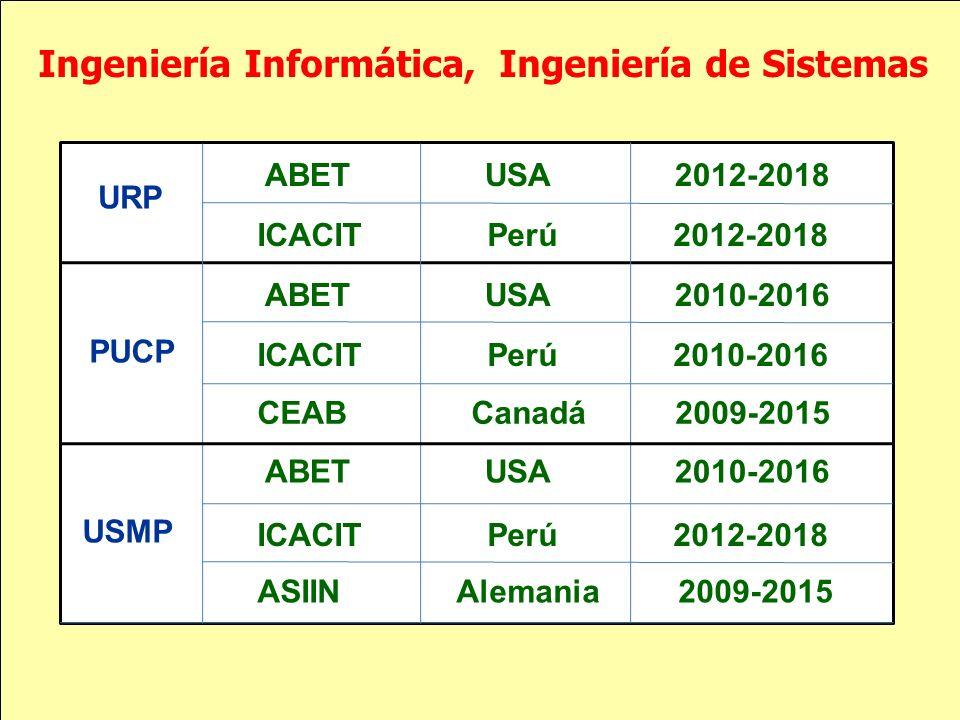 Ingeniería Informática, Ingeniería de Sistemas ABET USA 2012-2018 ICACIT Perú 2012-2018 ABET USA 2010-2016 ICACIT Perú 2010-2016 URP PUCP USMP CEAB Ca