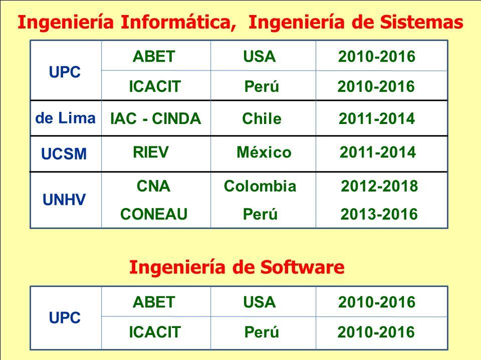 Ingeniería Informática, Ingeniería de Sistemas ABET USA 2010-2016 ICACIT Perú 2010-2016 IAC - CINDA Chile 2011-2014 UPC de Lima UCSM RIEV México 2011-