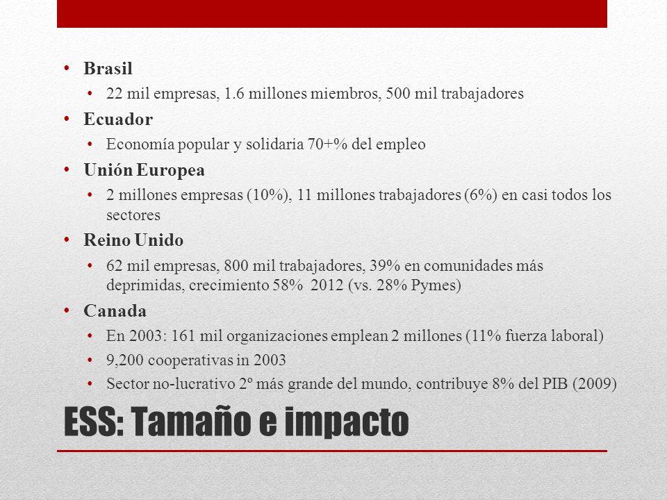 ESS: Tamaño e impacto Brasil 22 mil empresas, 1.6 millones miembros, 500 mil trabajadores Ecuador Economía popular y solidaria 70+% del empleo Unión Europea 2 millones empresas (10%), 11 millones trabajadores (6%) en casi todos los sectores Reino Unido 62 mil empresas, 800 mil trabajadores, 39% en comunidades más deprimidas, crecimiento 58% 2012 (vs.