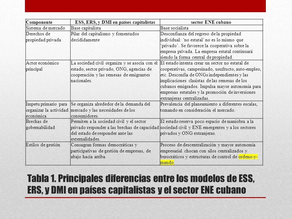 Tabla 1. Principales diferencias entre los modelos de ESS, ERS, y DMI en países capitalistas y el sector ENE cubano ComponenteESS, ERS, y DMI en paíse