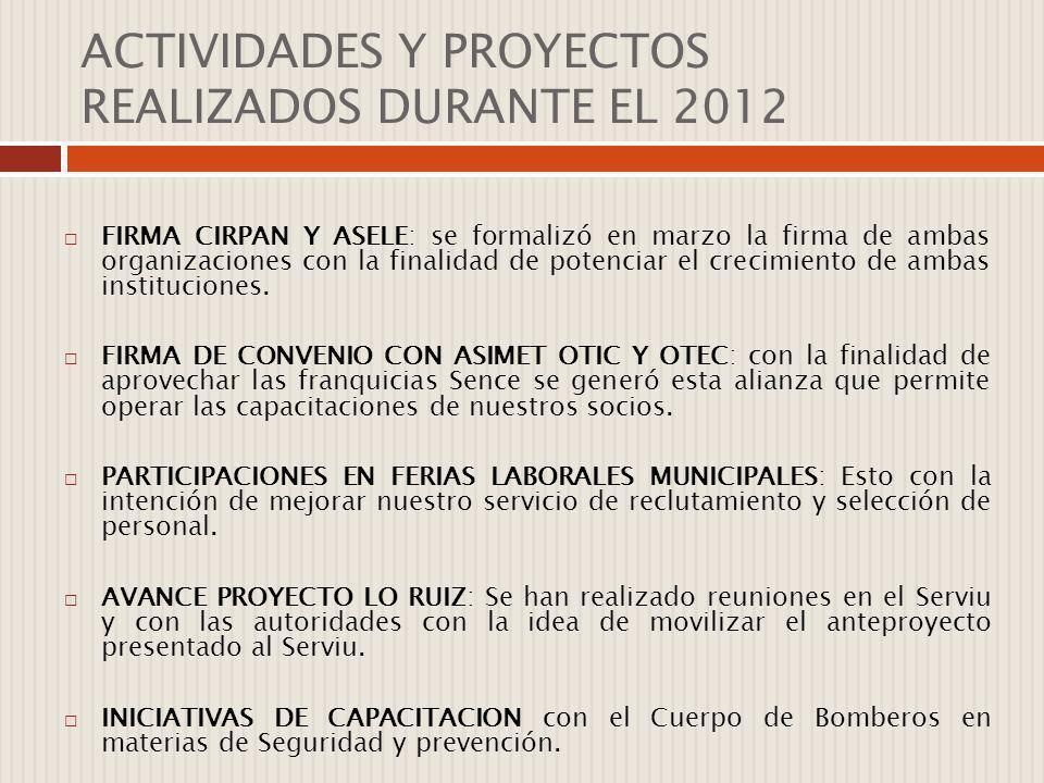 ACTIVIDADES Y PROYECTOS REALIZADOS DURANTE EL 2012 FIRMA CIRPAN Y ASELE: se formalizó en marzo la firma de ambas organizaciones con la finalidad de po
