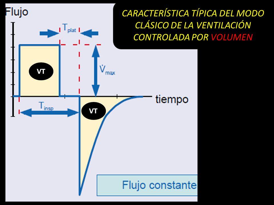 VT CARACTERÍSTICA TÍPICA DEL MODO CLÁSICO DE LA VENTILACIÓN CONTROLADA POR VOLUMEN VT