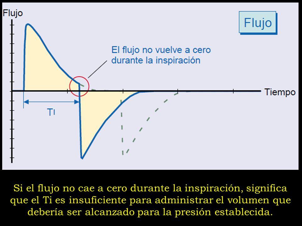 Si el flujo no cae a cero durante la inspiración, significa que el Ti es insuficiente para administrar el volumen que debería ser alcanzado para la pr