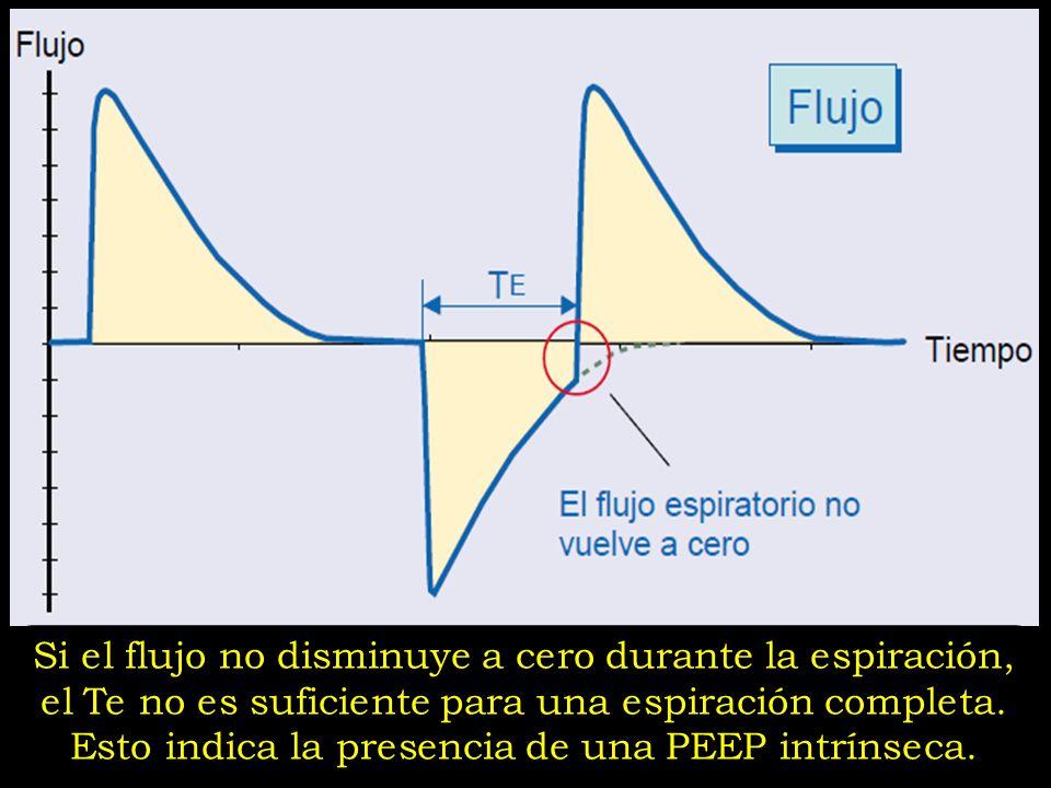Si el flujo no disminuye a cero durante la espiración, el Te no es suficiente para una espiración completa. Esto indica la presencia de una PEEP intrí